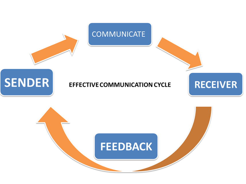 causes of ineffective communication Ineffective communication hampers organizational success ineffective  communication results when the managers are not in regular touch with.
